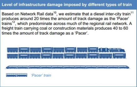 Infrastructure damage comparison diagram