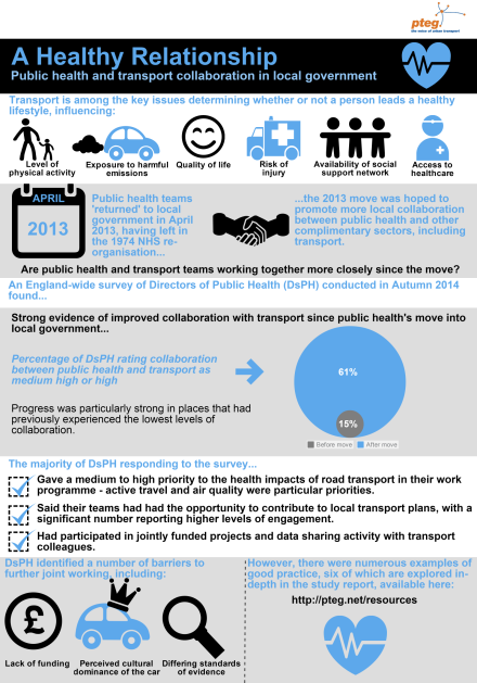 'A Healthy Relationship: Public health and transport collaboration' key findings in infographic format.
