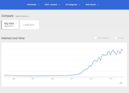 google trends big data